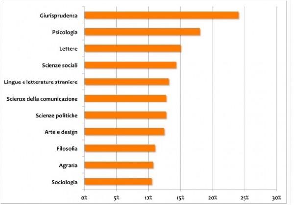 Le facoltà più inutili secondo AlmaLaurea - fonte: opinioni-master.it
