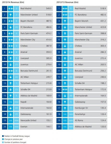 Club più ricchi al mondo