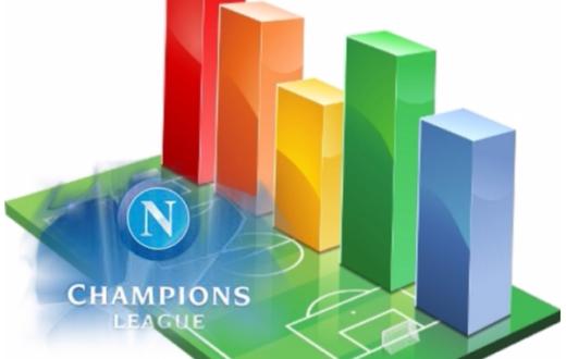 Napoli-statistica