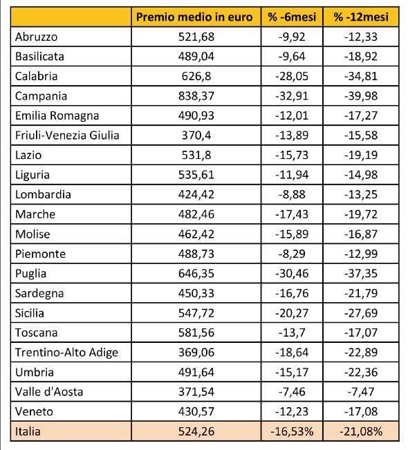 Tabella comparazione polizza auto delle regioni italiane