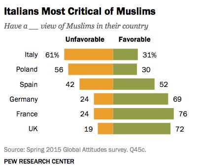 classifica musulmani
