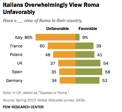 classifica rom
