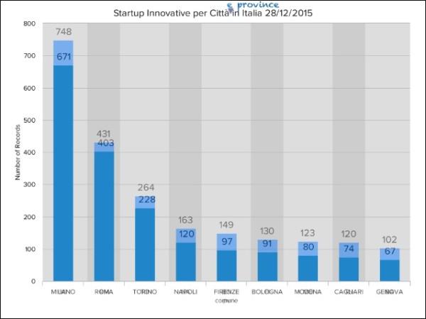 napoli top 10 startup
