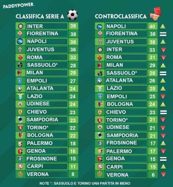 Controclassifica Paddy Power