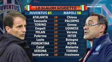 Calendario Napoli E Juve A Confronto.Il Calendario Di Juventus E Napoli Fino Alla Fine Del Campionato