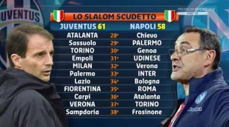 Calendario Napoli Juventus