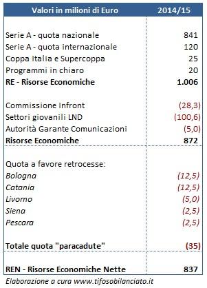 Distribuzione-diritti-tv-Serie-A-2014-15-1