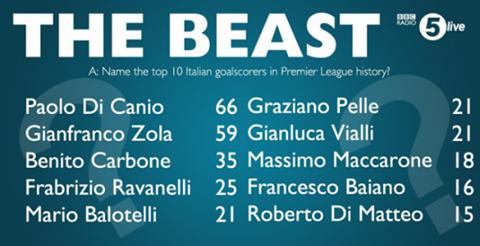 classifica calciatori italiani premier league