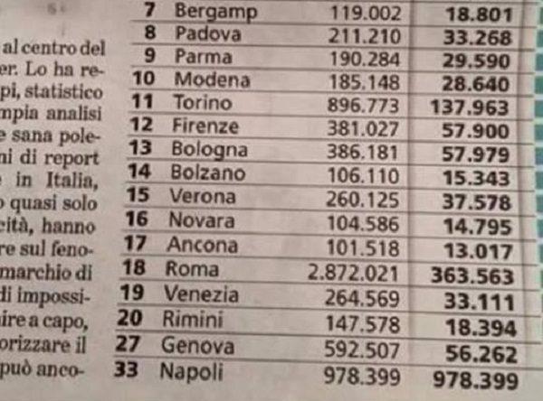 Percentuale stranieri, La Stampa