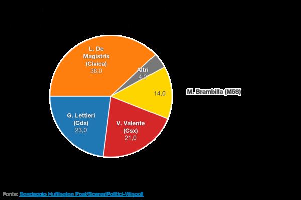 sondaggio elezioni comunali napoli