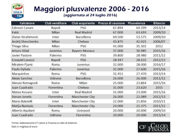 Maggiori-Plusvalenze-Serie-A-2006-2016