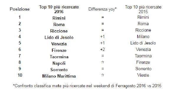 top 10 trivago ferragosto 2016