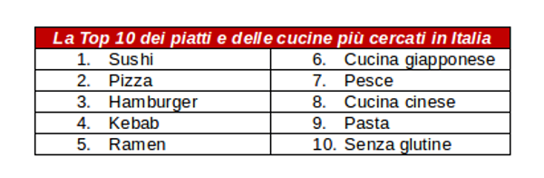 top-10-yelp-italia