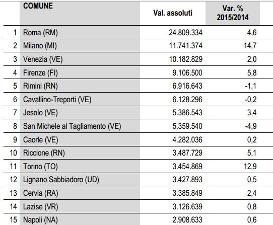 Dati Istat 2015