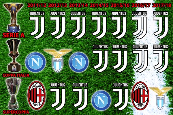 L Anomalia Del Calcio Italiano In 7 Anni 14 Trofei Su 21 Vinti Da Una Sola Squadra