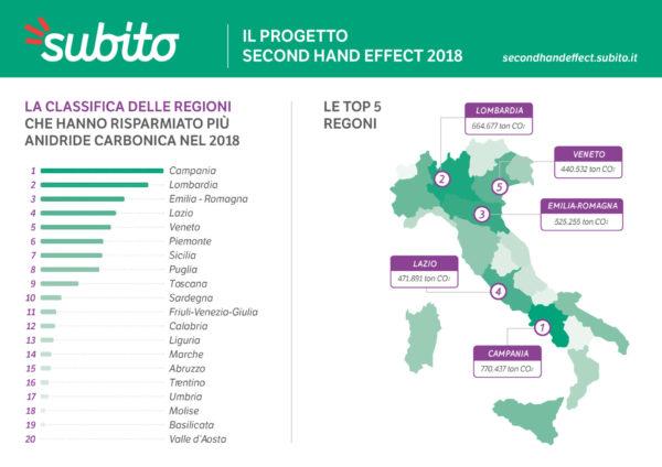 campania regione sostenibile