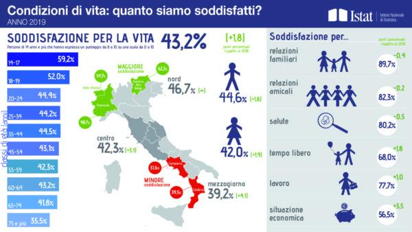 Condizioni di vita Istat