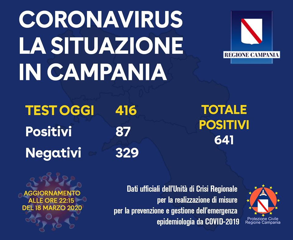 coronavirus campania 18 marzo