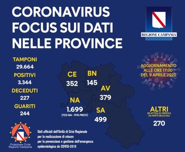 Coronavirus, 3344 positivi in Campania: il riparto per provincia del 9 aprile