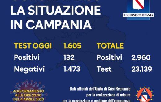 coronavirus bollettino campania 4 aprile 2020
