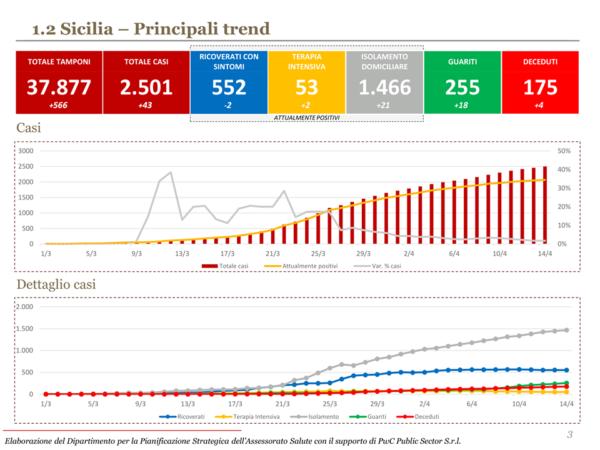 coronavirus trend sicilia