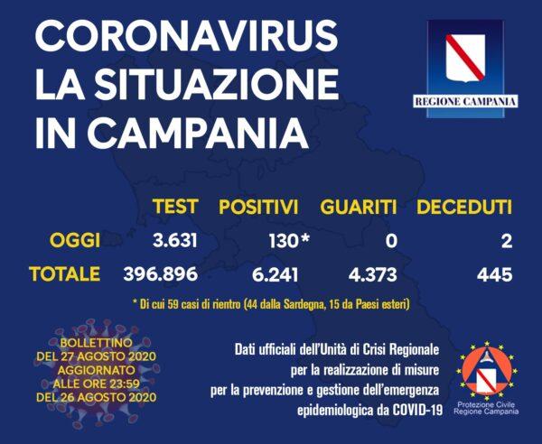 coronavirus campania 27 agosto 2020