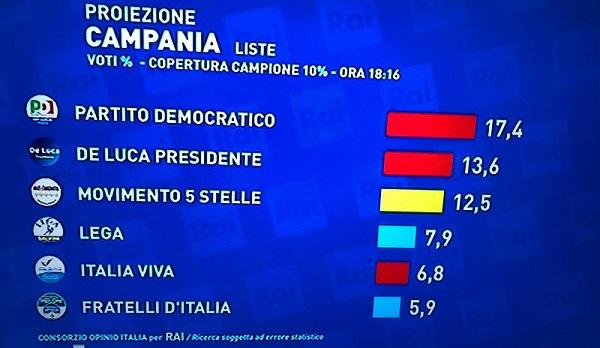 Lega elezioni Campania