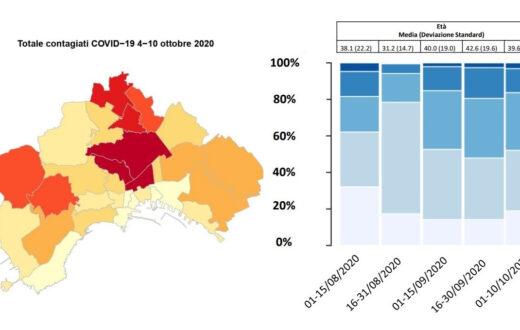 napoli report covid 14 ottobre 2020