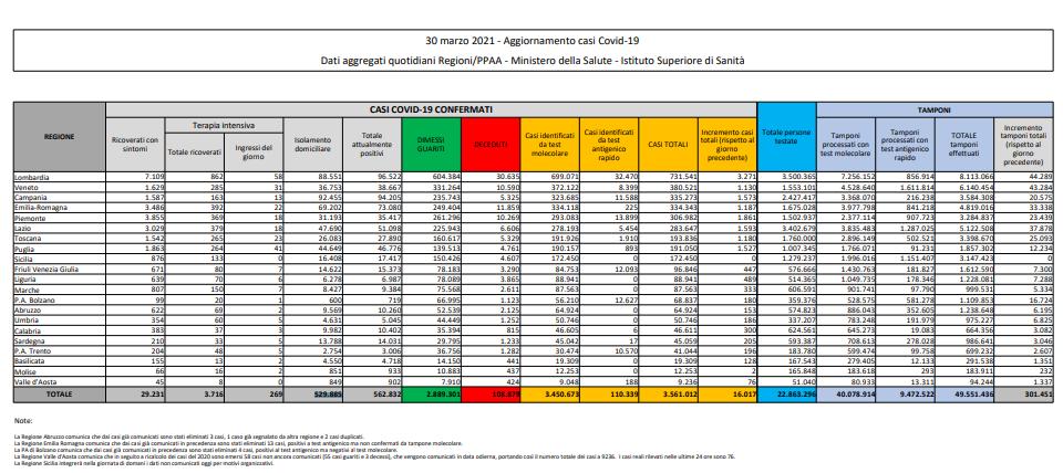 covid tabella italia 30 marzo 2021