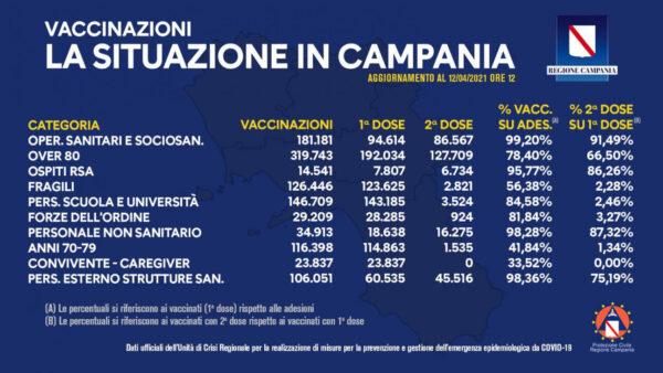 bollettino vaccini campania 12 aprile 2021bollettino vaccini campania 12 aprile 2021
