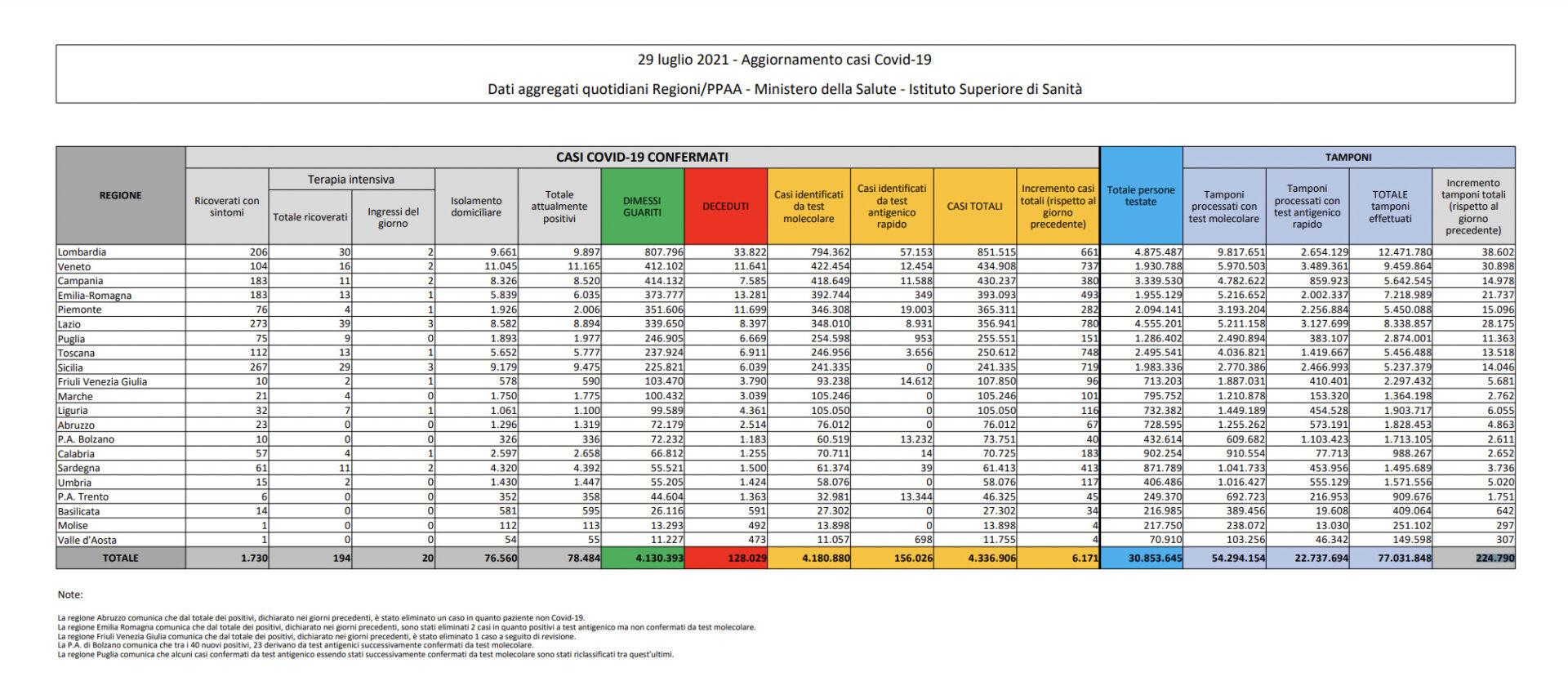 covid italia tabella 29 luglio 2021
