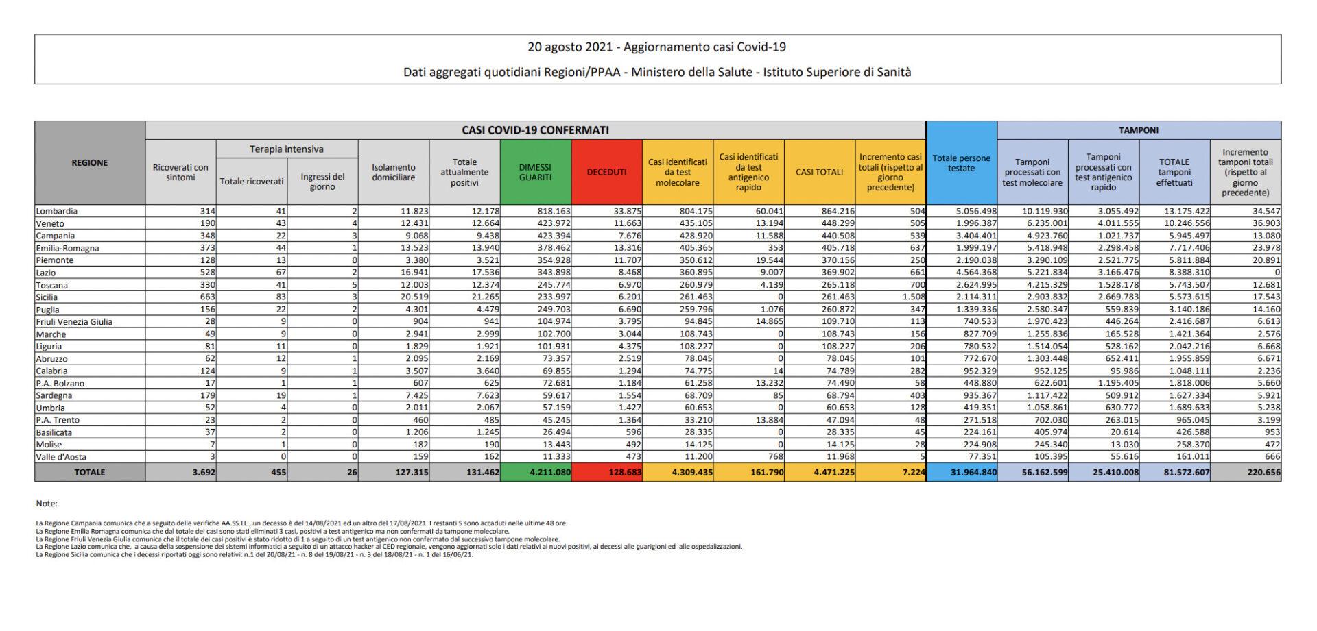 tabella covid italia 20 agosto 2021