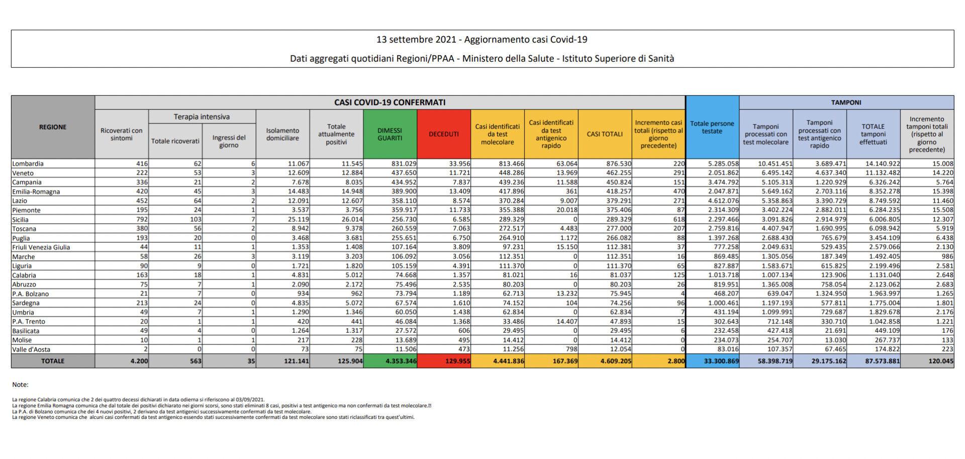 covid italia tabella 13 settembre 2021